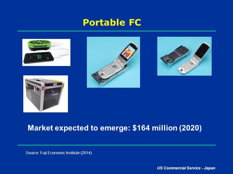 US Commercial Service - Japan Portable FC Source: Fuji Economic Institute (2014) Market expected to emerge: $164 million (2020)