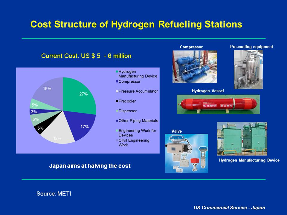 US Commercial Service - Japan Cost Structure of Hydrogen Refueling Stations Source: METI Current Cost: US $ 5 - 6 million Hydrogen Vessel Valve Hydrog