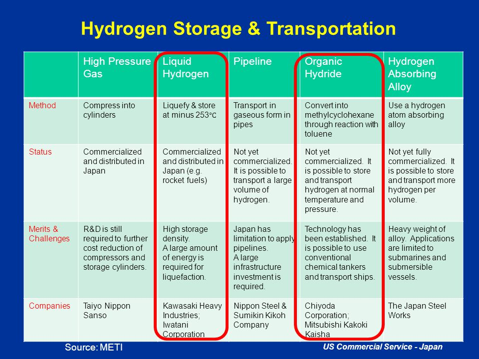 US Commercial Service - Japan Hydrogen Storage & Transportation High Pressure Gas Liquid Hydrogen PipelineOrganic Hydride Hydrogen Absorbing Alloy Met
