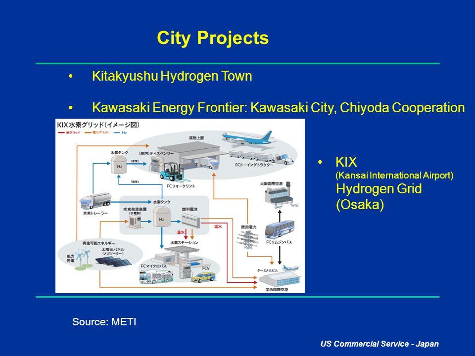 US Commercial Service - Japan City Projects Kitakyushu Hydrogen Town Kawasaki Energy Frontier: Kawasaki City, Chiyoda Cooperation Source: METI KIX (Ka