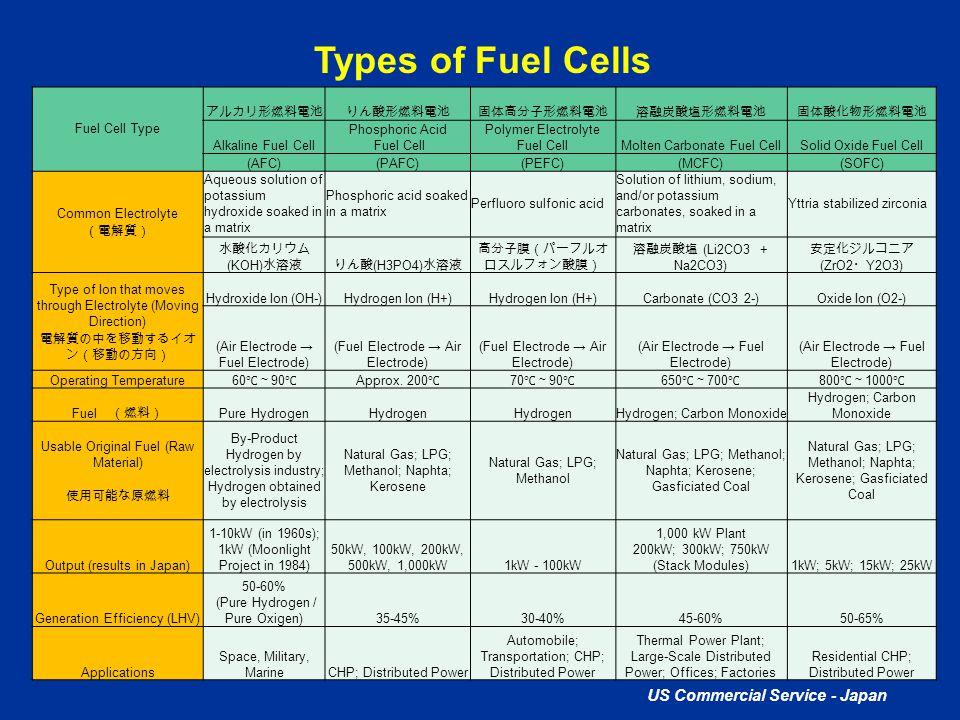 US Commercial Service - Japan Types of Fuel Cells Fuel Cell Type アルカリ形燃料電池りん酸形燃料電池固体高分子形燃料電池溶融炭酸塩形燃料電池固体酸化物形燃料電池 Alkaline Fuel Cell Phosphoric Acid Fu