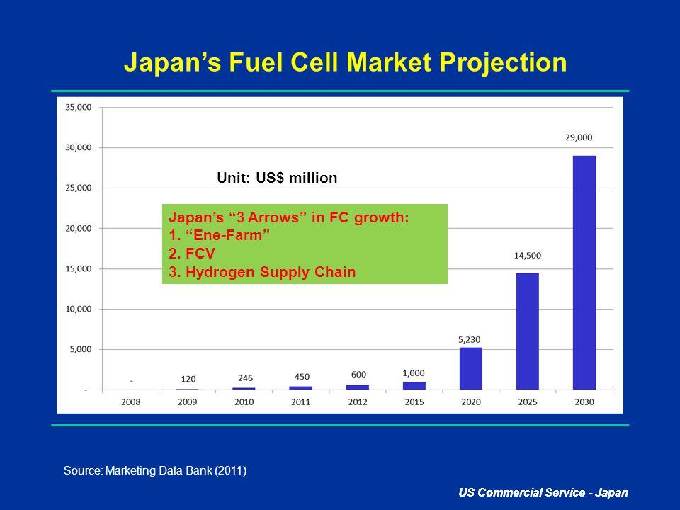 "US Commercial Service - Japan Japan's Fuel Cell Market Projection Source: Marketing Data Bank (2011) Unit: US$ million Japan's ""3 Arrows"" in FC growth"
