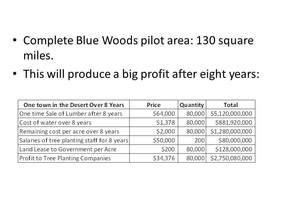 Complete Blue Woods pilot area: 130 square miles. This will produce a big profit after eight years: