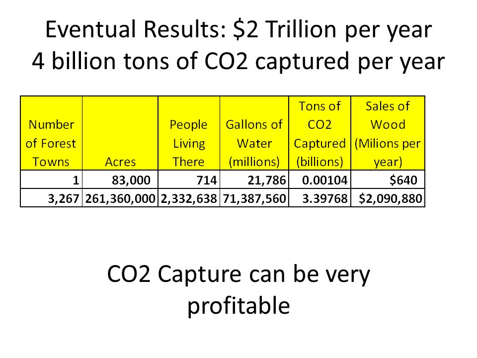 Eventual Results: $2 Trillion per year 4 billion tons of CO2 captured per year CO2 Capture can be very profitable