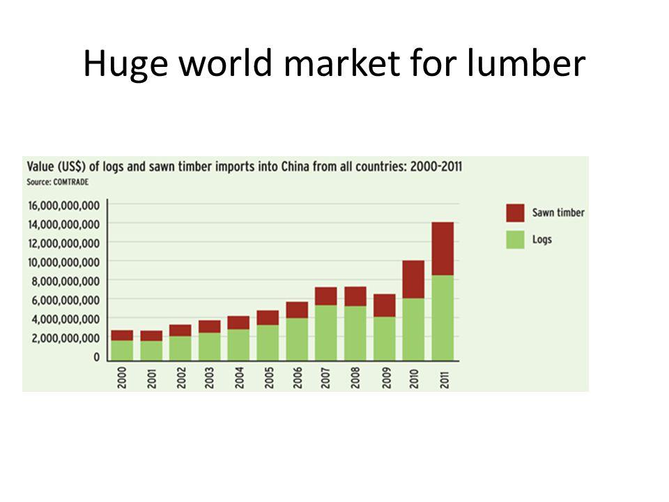Huge world market for lumber