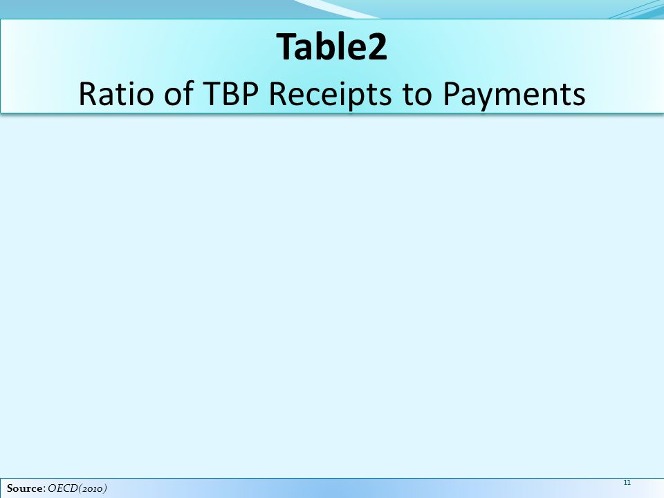 Table2 Ratio of TBP Receipts to Payments Source: OECD(2010) 11