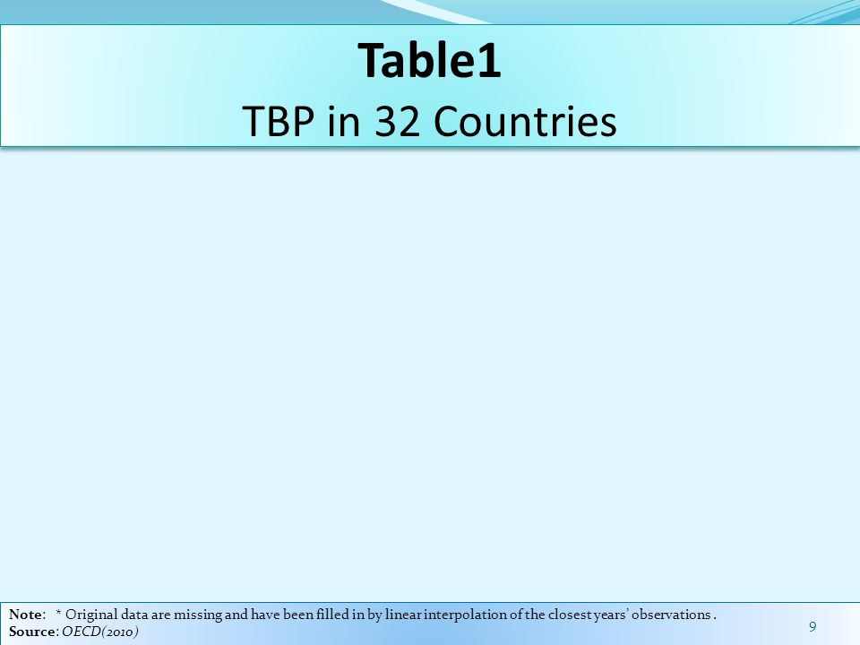 Table1 TBP in 32 Countries Note: * Original data are missing and have been filled in by linear interpolation of the closest years' observations.
