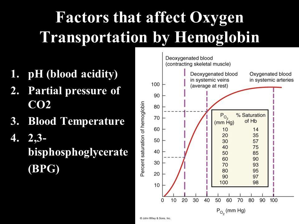 Factors that affect Oxygen Transportation by Hemoglobin 1.pH (blood acidity) 2.Partial pressure of CO2 3.Blood Temperature 4.2,3- bisphosphoglycerate (BPG)
