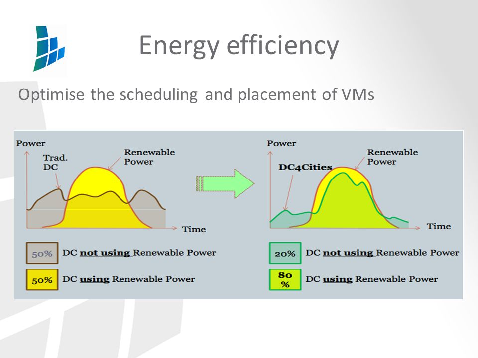 Energy efficiency Optimise the scheduling and placement of VMs