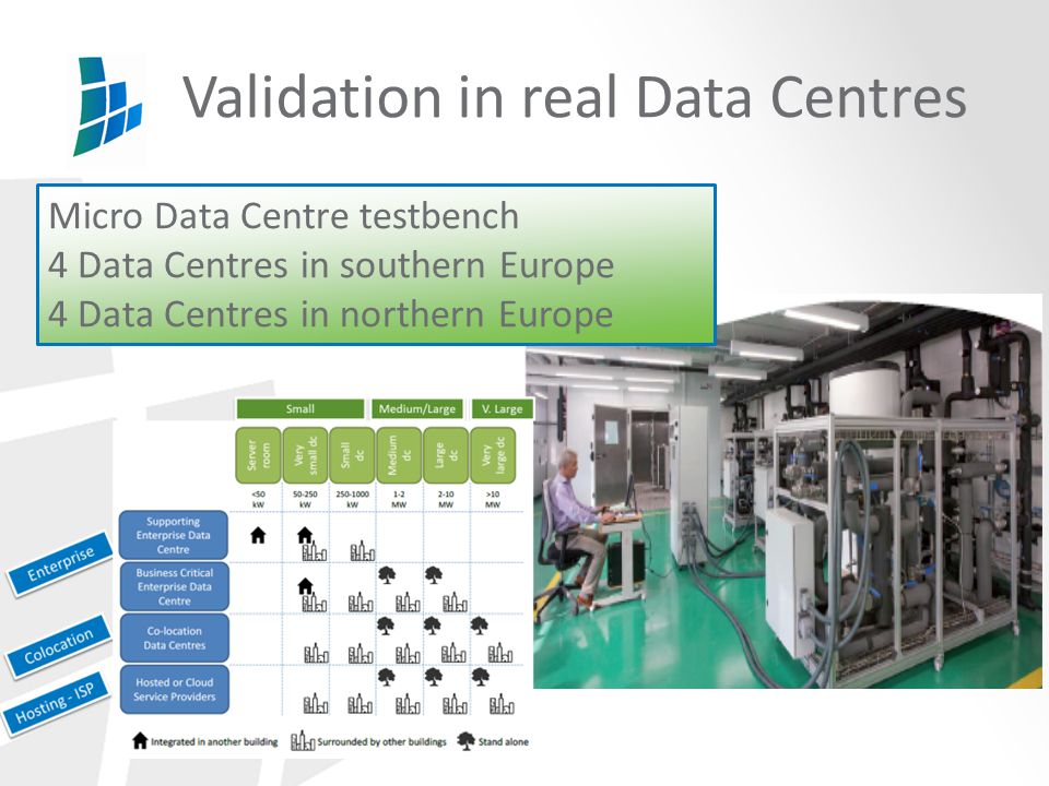 Validation in real Data Centres Micro Data Centre testbench 4 Data Centres in southern Europe 4 Data Centres in northern Europe