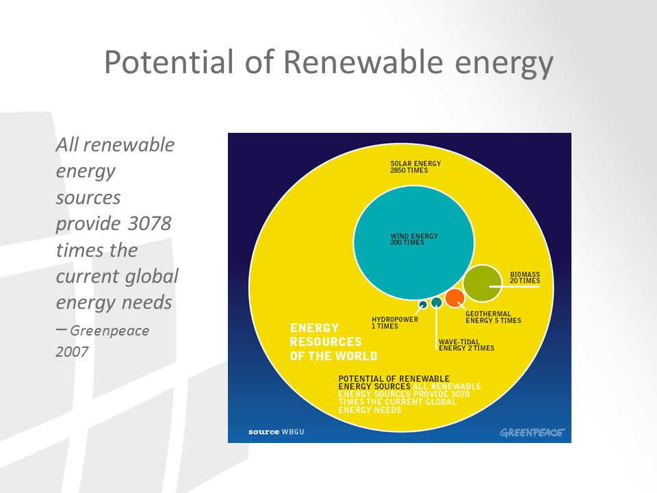 Potential of Renewable energy All renewable energy sources provide 3078 times the current global energy needs – Greenpeace 2007