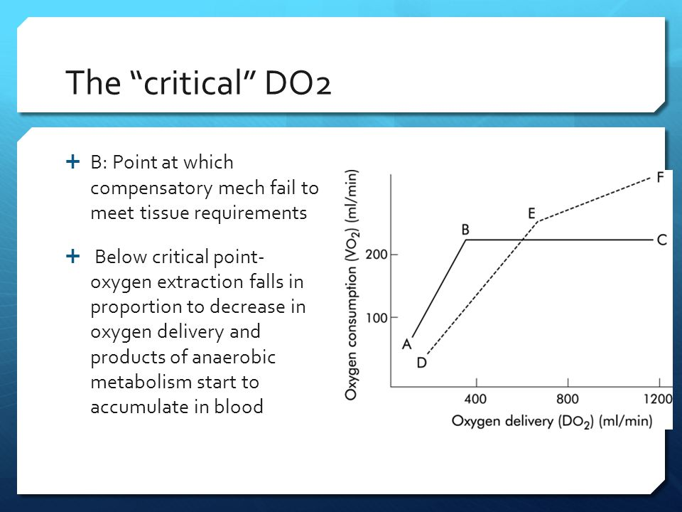 "The ""critical"" DO2  B: Point at which compensatory mech fail to meet tissue requirements  Below critical point- oxygen extraction falls in proportio"