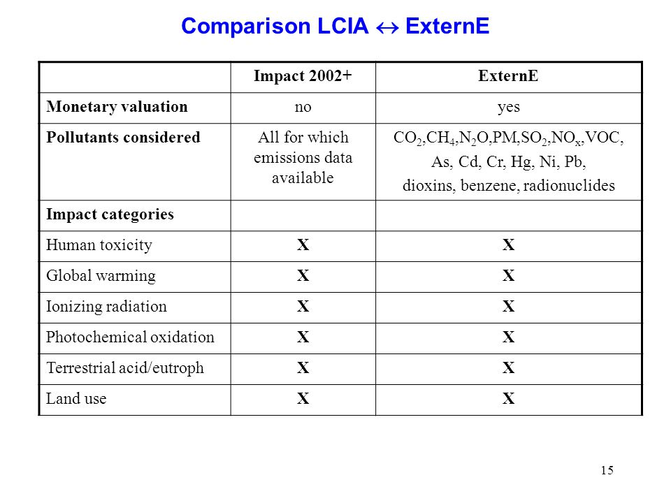 15 Comparison LCIA  ExternE Impact 2002+ExternE Monetary valuationnoyes Pollutants consideredAll for which emissions data available CO 2,CH 4,N 2 O,PM,SO 2,NO x,VOC, As, Cd, Cr, Hg, Ni, Pb, dioxins, benzene, radionuclides Impact categories Human toxicityXX Global warmingXX Ionizing radiationXX Photochemical oxidationXX Terrestrial acid/eutrophXX Land useXX