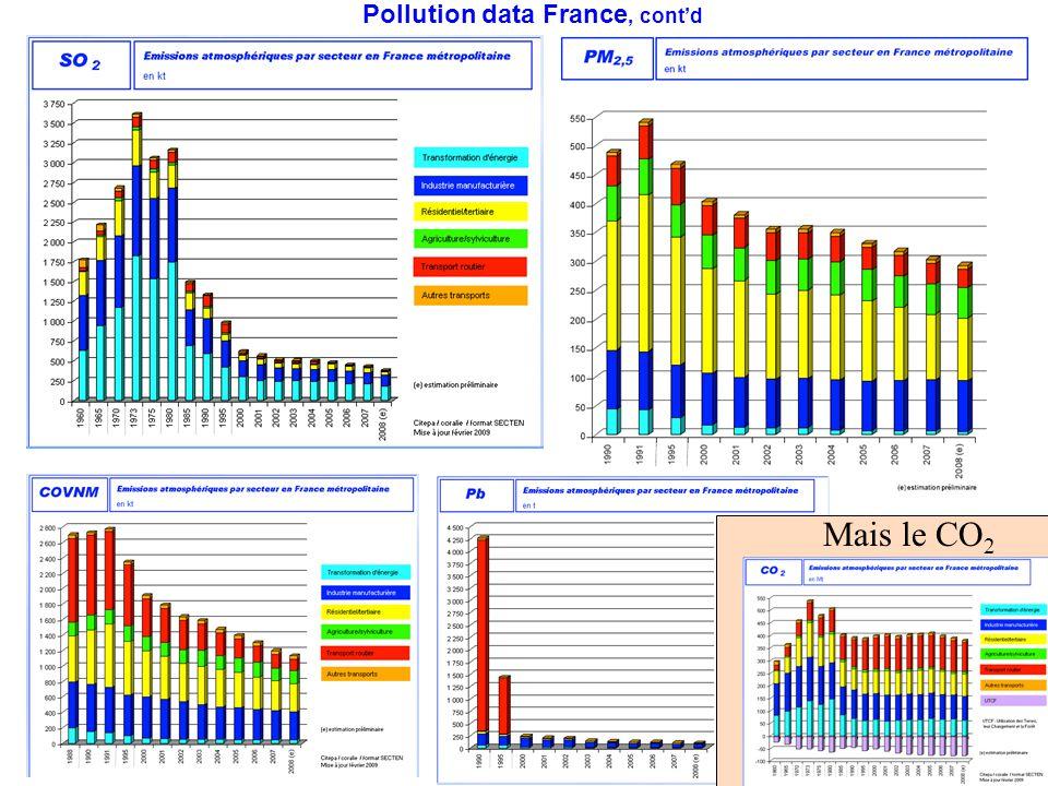 4 Pollution data France, cont'd Mais le CO 2