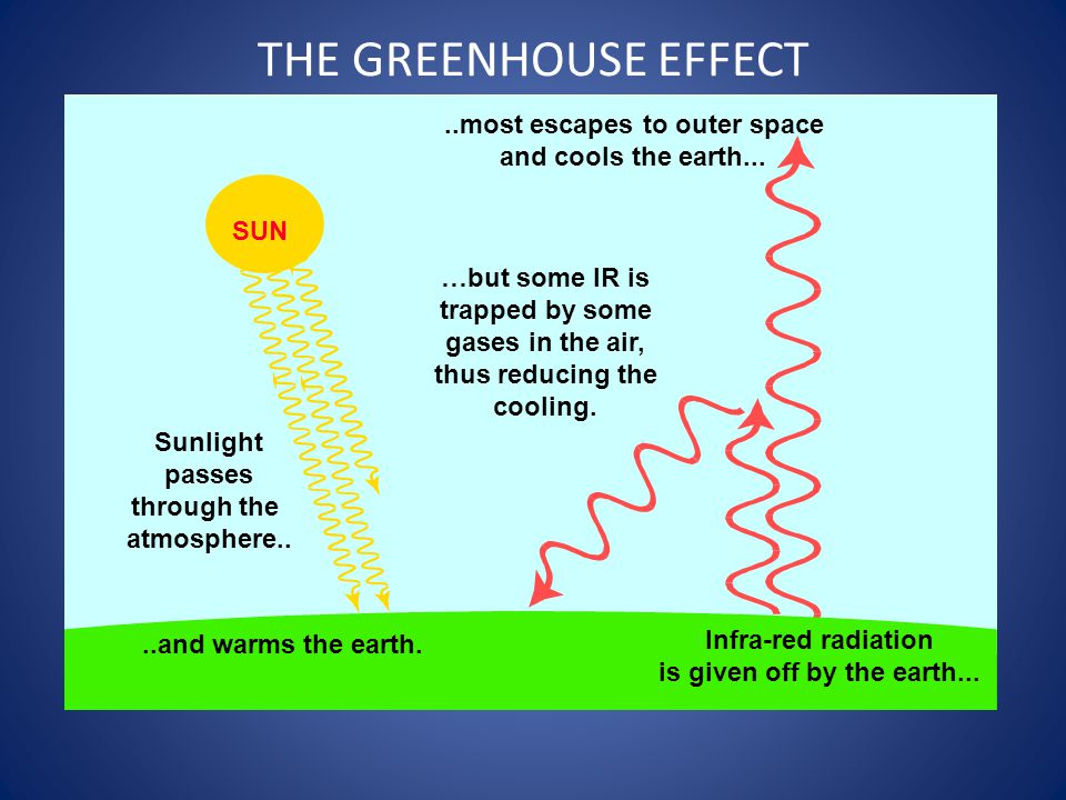 SUN Sunlight passes through the atmosphere....and warms the earth...most escapes to outer space and cools the earth... Infra-red radiation is given of