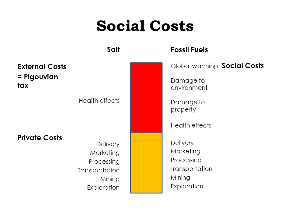 Social Costs External Costs = Pigouvian tax Private Costs Salt Health effects Delivery Marketing Processing Transportation Mining Exploration Fossil Fuels Global warming Damage to environment Damage to property Health effects Delivery Marketing Processing Transportation Mining Exploration Social Costs