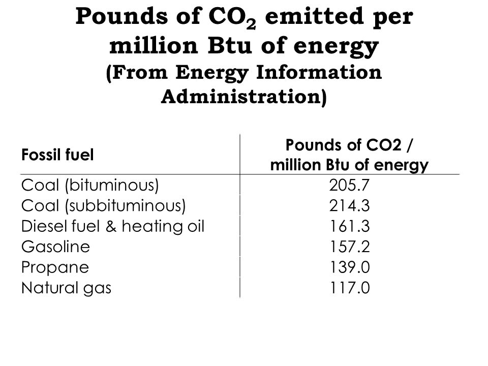 Pounds of CO 2 emitted per million Btu of energy (From Energy Information Administration) Fossil fuel Pounds of CO2 / million Btu of energy Coal (bituminous)205.7 Coal (subbituminous)214.3 Diesel fuel & heating oil161.3 Gasoline157.2 Propane139.0 Natural gas117.0