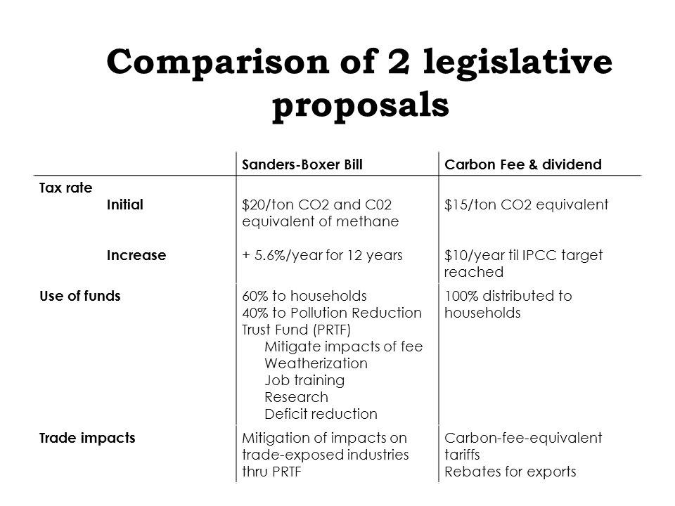 Comparison of 2 legislative proposals Sanders-Boxer BillCarbon Fee & dividend Tax rate Initial Increase $20/ton CO2 and C02 equivalent of methane + 5.6%/year for 12 years $15/ton CO2 equivalent $10/year til IPCC target reached Use of funds 60% to households 40% to Pollution Reduction Trust Fund (PRTF) Mitigate impacts of fee Weatherization Job training Research Deficit reduction 100% distributed to households Trade impacts Mitigation of impacts on trade-exposed industries thru PRTF Carbon-fee-equivalent tariffs Rebates for exports