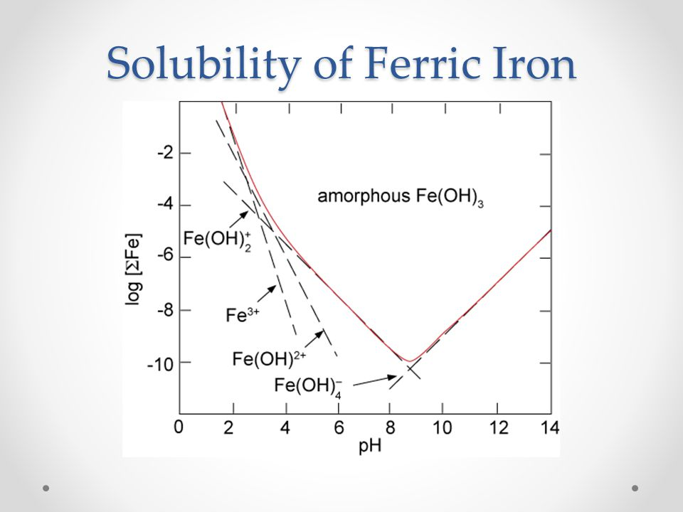 Solubility of Ferric Iron