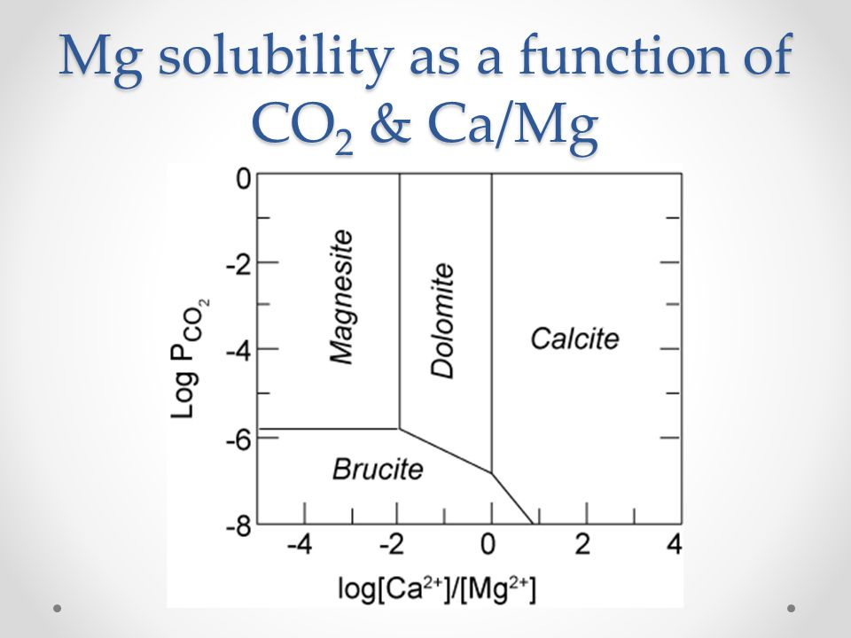 Mg solubility as a function of CO 2 & Ca/Mg Mg 2+ = 10 -4 M