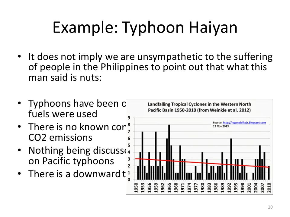 Example: Typhoon Haiyan It does not imply we are unsympathetic to the suffering of people in the Philippines to point out that what this man said is nuts: Typhoons have been occurring since long before fossil fuels were used There is no known connection between typhoons and CO2 emissions Nothing being discussed in Warsaw will have any effect on Pacific typhoons There is a downward trend in Pacific Basin since 1950s 20