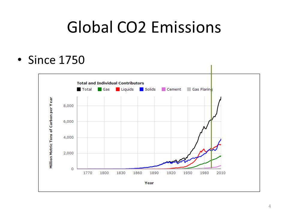 Global CO2 Emissions Since 1750 4