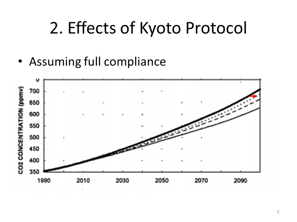 2. Effects of Kyoto Protocol Assuming full compliance Without With 9