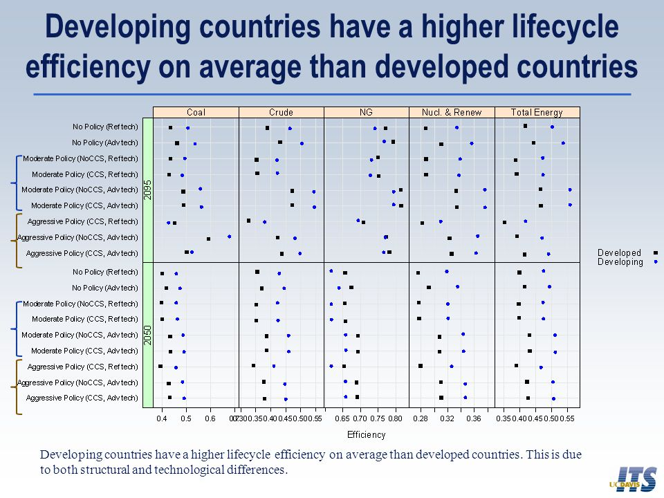 Developing countries have a higher lifecycle efficiency on average than developed countries Developing countries have a higher lifecycle efficiency on