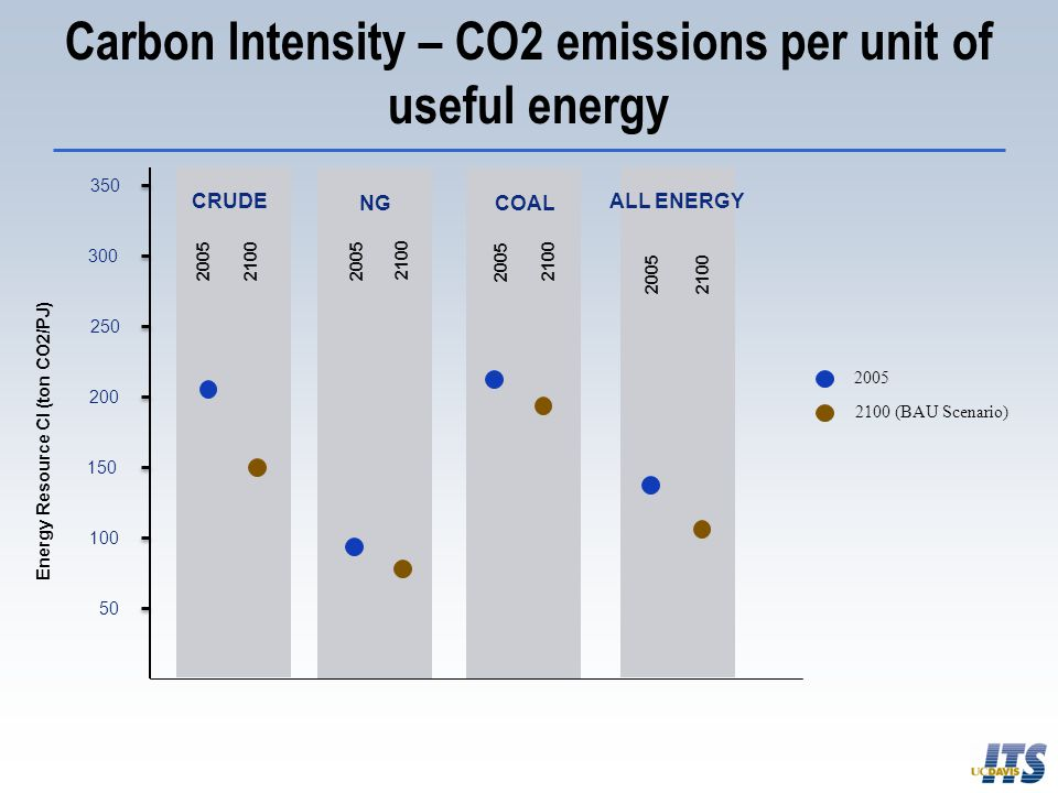 Carbon Intensity – CO2 emissions per unit of useful energy Energy Resource CI (ton CO2/PJ) 50 100 150 200 250 300 350 CRUDE NGCOAL ALL ENERGY 2005 210