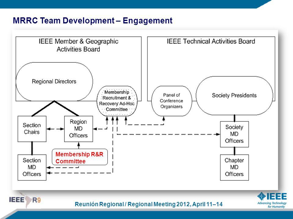 Reunión Regional / Regional Meeting 2012, April 11–14 MRRC Team Development – Engagement Membership R&R Committee