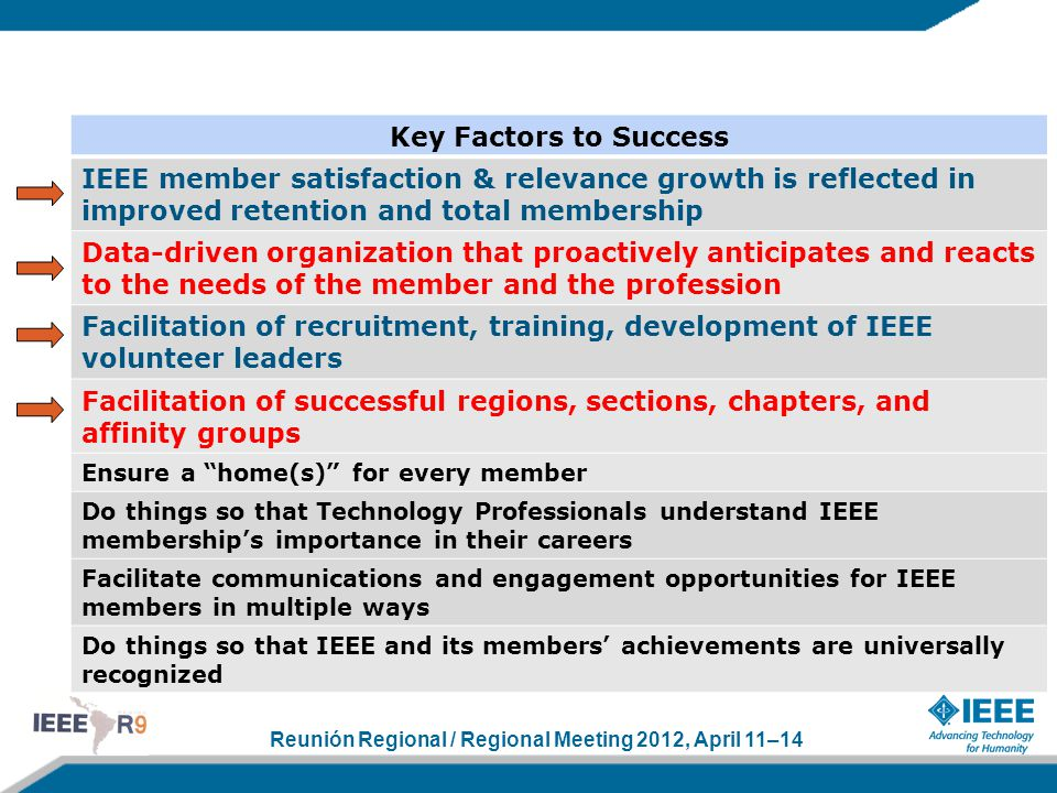 Reunión Regional / Regional Meeting 2012, April 11–14 Key Factors to Success IEEE member satisfaction & relevance growth is reflected in improved rete