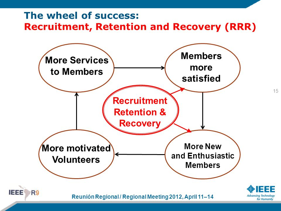 Reunión Regional / Regional Meeting 2012, April 11–14 The wheel of success: Recruitment, Retention and Recovery (RRR) 15 More Services to Members Members more satisfied More motivated Volunteers More New and Enthusiastic Members Recruitment Retention & Recovery