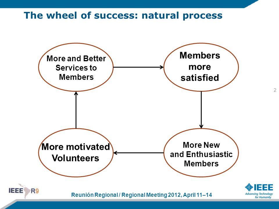 Reunión Regional / Regional Meeting 2012, April 11–14 The wheel of success: natural process 2 More and Better Services to Members Members more satisfi