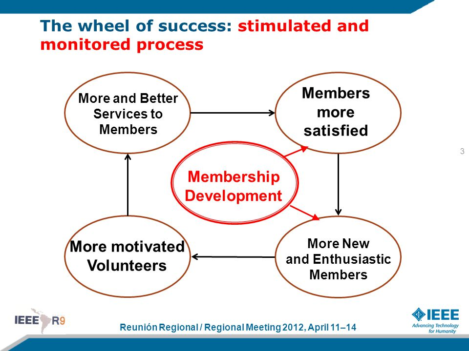 Reunión Regional / Regional Meeting 2012, April 11–14 The wheel of success: stimulated and monitored process 3 More and Better Services to Members Members more satisfied More motivated Volunteers More New and Enthusiastic Members Membership Development
