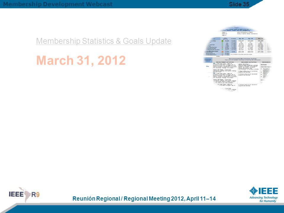 Reunión Regional / Regional Meeting 2012, April 11–14 Membership Development Webcast Slide 35 Membership Statistics & Goals Update March 31, 2012