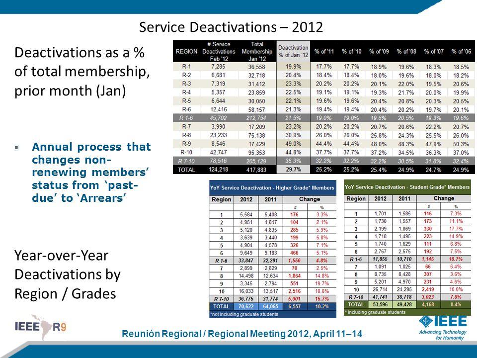Reunión Regional / Regional Meeting 2012, April 11–14 Service Deactivations – 2012 Deactivations as a % of total membership, prior month (Jan) Year-ov
