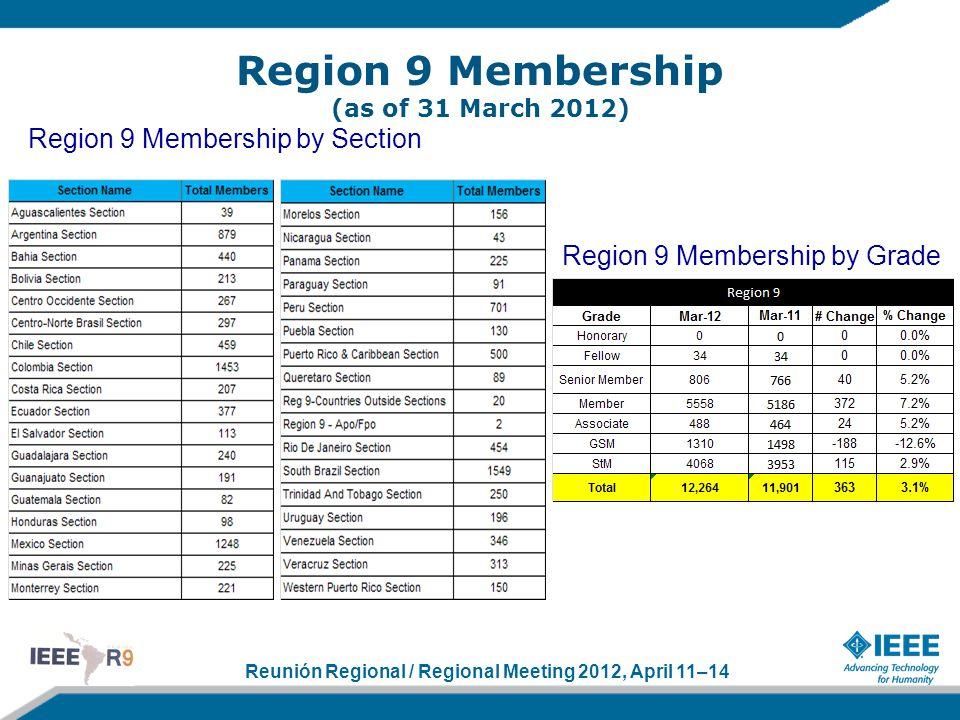Reunión Regional / Regional Meeting 2012, April 11–14 Region 9 Membership (as of 31 March 2012) Region 9 Membership by Section Region 9 Membership by Grade