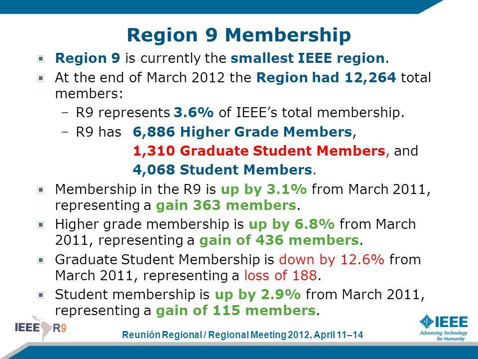 Reunión Regional / Regional Meeting 2012, April 11–14 Region 9 Membership Region 9 is currently the smallest IEEE region. At the end of March 2012 the