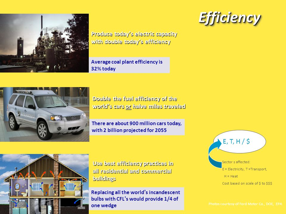 Double the fuel efficiency of the world ' s cars or halve miles traveled Produce today ' s electric capacity with double today ' s efficiency Use best efficiency practices in all residential and commercial buildings Replacing all the world ' s incandescent bulbs with CFL ' s would provide 1/4 of one wedge EfficiencyEfficiency There are about 900 million cars today, with 2 billion projected for 2055 Average coal plant efficiency is 32% today E, T, H / $ Photos courtesy of Ford Motor Co., DOE, EPA Sector s affected: E = Electricity, T =Transport, H = Heat Cost based on scale of $ to $$$