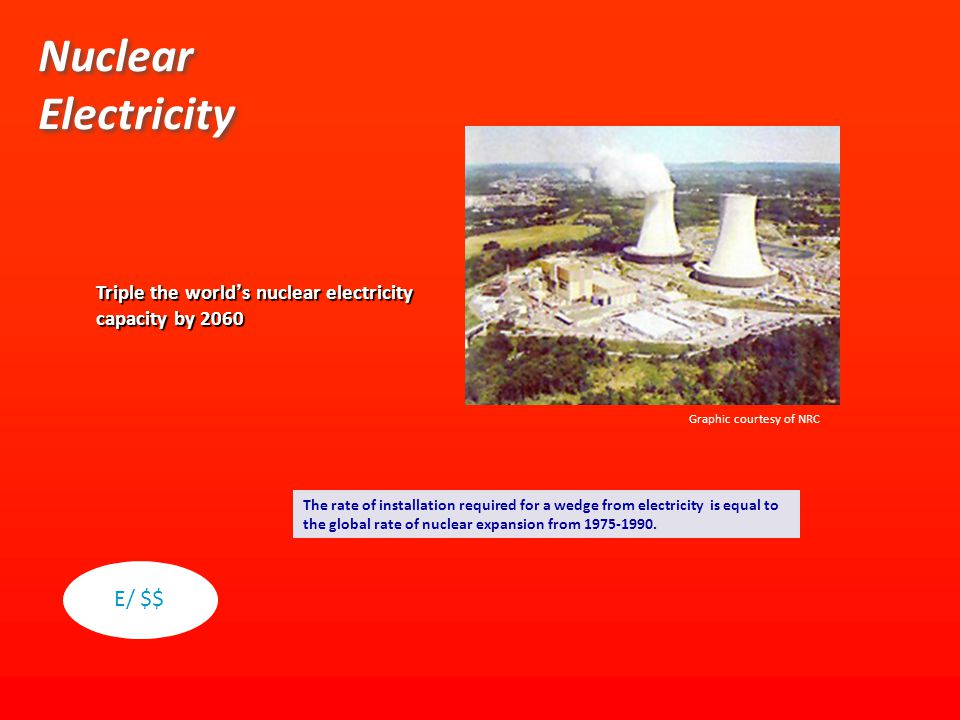 Triple the world ' s nuclear electricity capacity by 2060 Nuclear Electricity Graphic courtesy of NRC The rate of installation required for a wedge from electricity is equal to the global rate of nuclear expansion from 1975-1990.