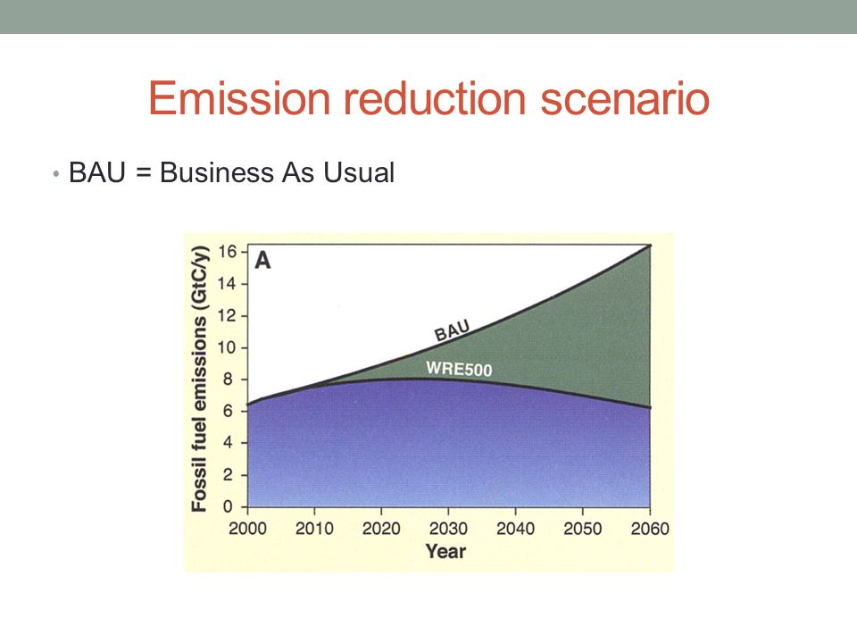 Emission reduction scenario BAU = Business As Usual