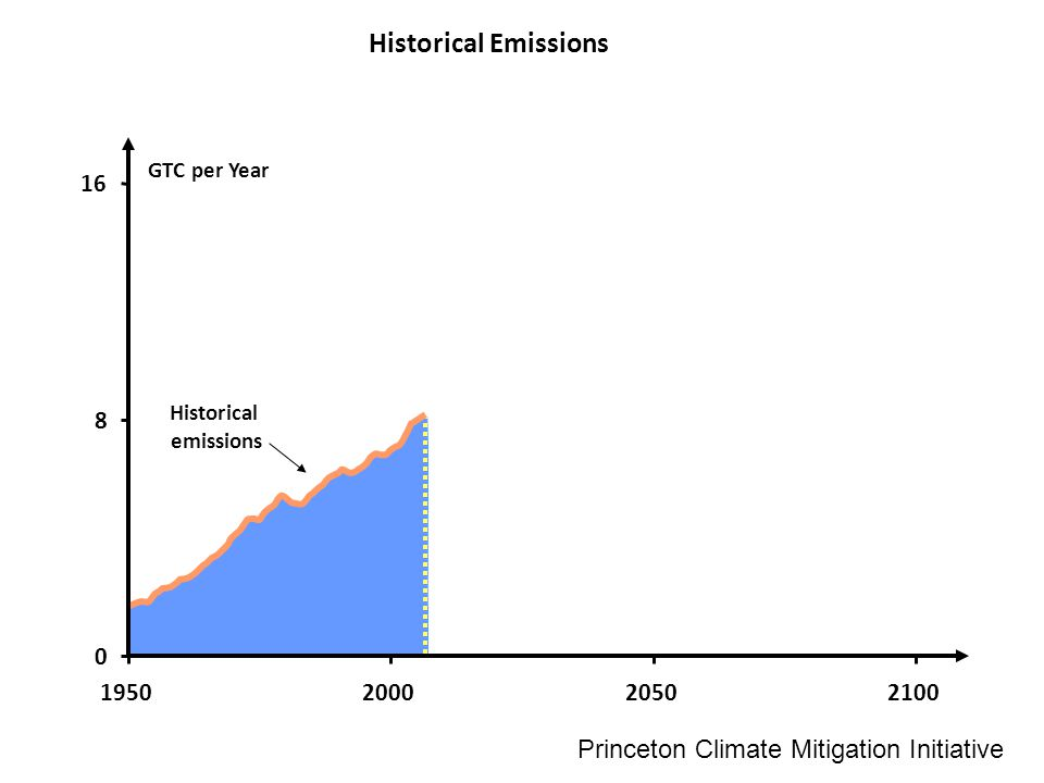 GTC per Year Historical emissions 0 8 16 1950200020502100 Historical Emissions Princeton Climate Mitigation Initiative