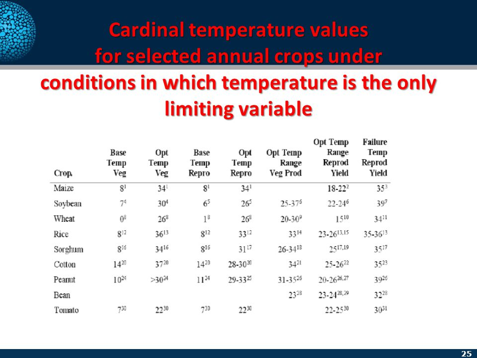 25 Cardinal temperature values for selected annual crops under conditions in which temperature is the only limiting variable