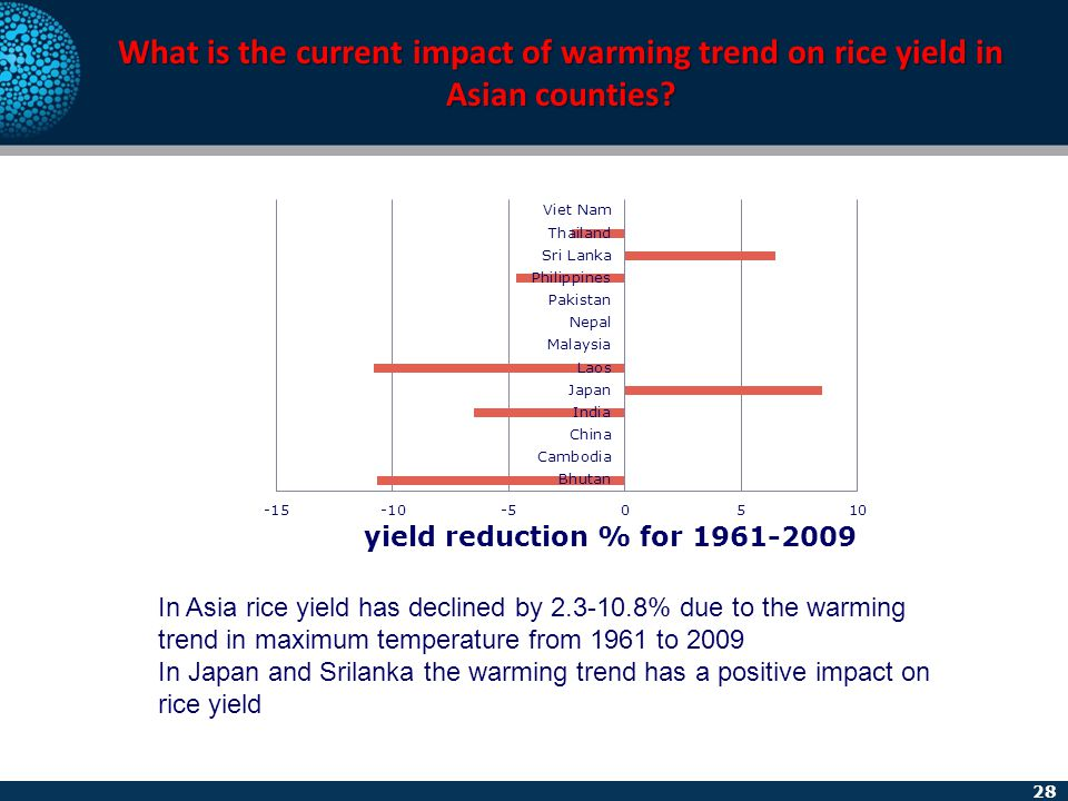 28 What is the current impact of warming trend on rice yield in Asian counties? In Asia rice yield has declined by 2.3-10.8% due to the warming trend