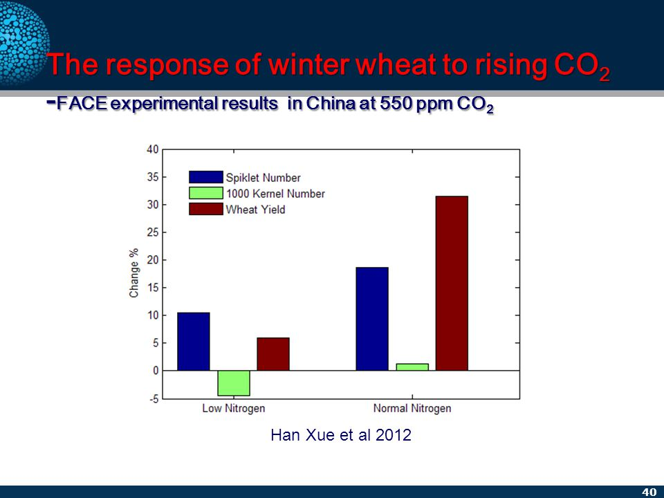 40 The response of winter wheat to rising CO 2 - FACE experimental results in China at 550 ppm CO 2 Han Xue et al 2012