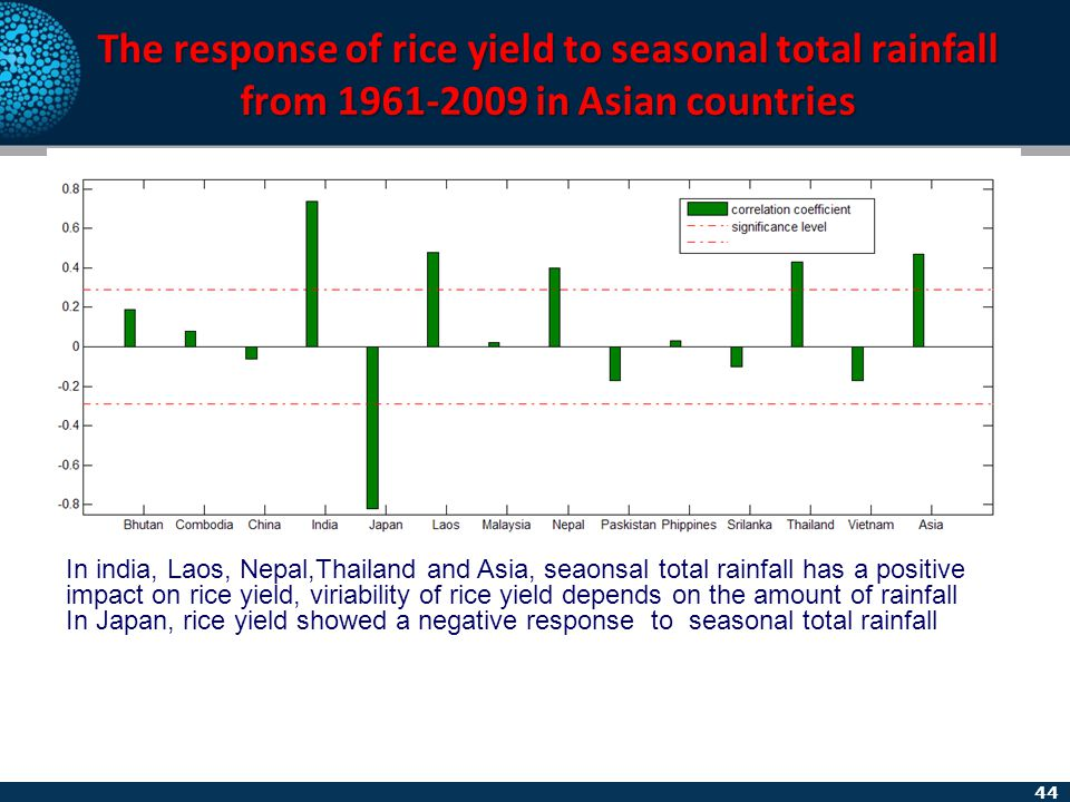 44 The response of rice yield to seasonal total rainfall from 1961-2009 in Asian countries In india, Laos, Nepal,Thailand and Asia, seaonsal total rai