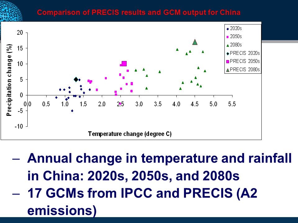 –Annual change in temperature and rainfall in China: 2020s, 2050s, and 2080s –17 GCMs from IPCC and PRECIS (A2 emissions) Comparison of PRECIS results