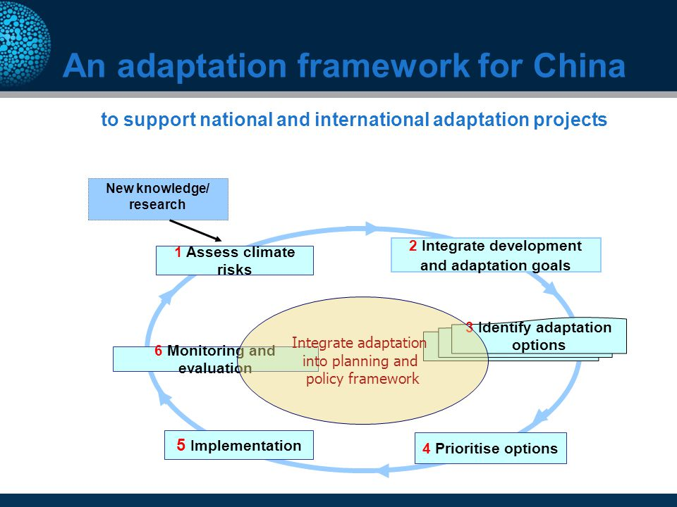 An adaptation framework for China to support national and international adaptation projects 3 Identify adaptation options 1 Assess climate risks 2 Int