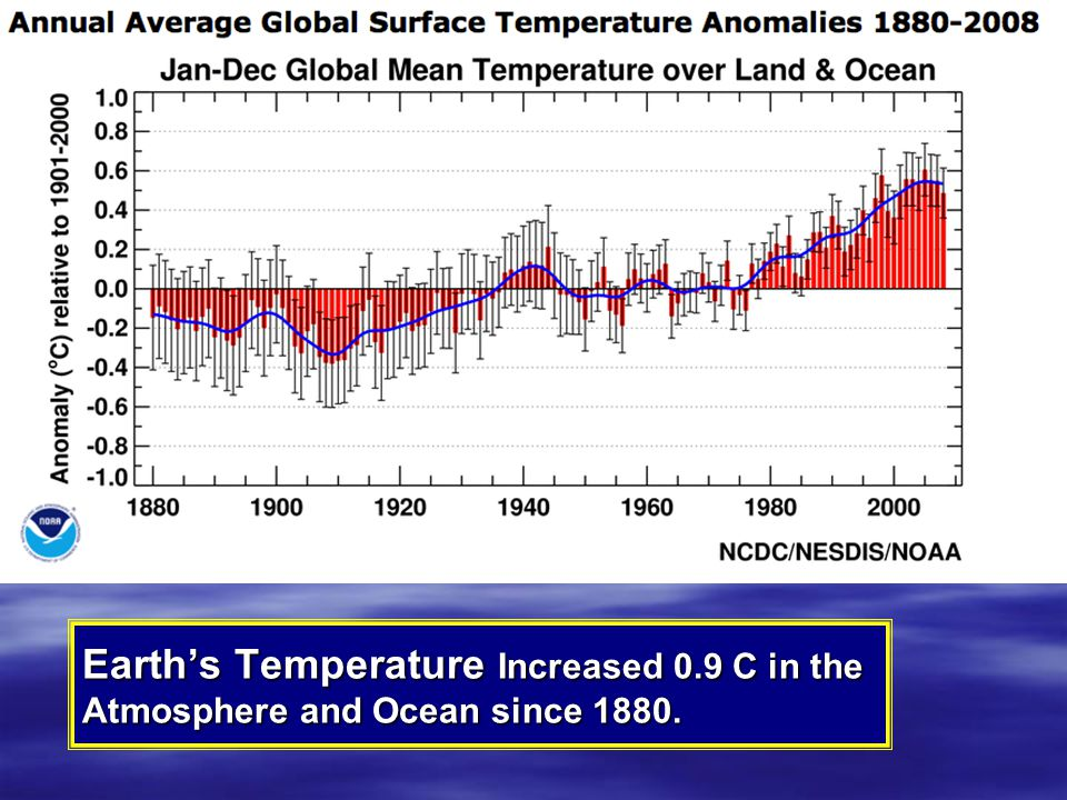 Earth's Temperature Increased 0.9 C in the Atmosphere and Ocean since 1880.
