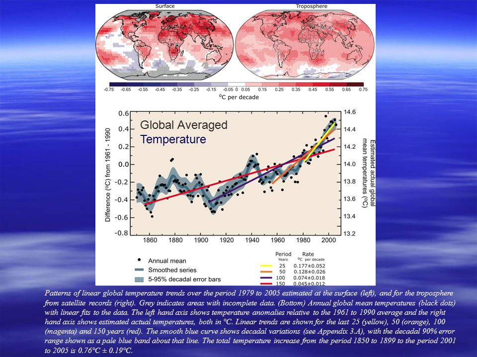 Figure TS.6 Patterns of linear global temperature trends over the period 1979 to 2005 estimated at the surface (left), and for the troposphere from satellite records (right).